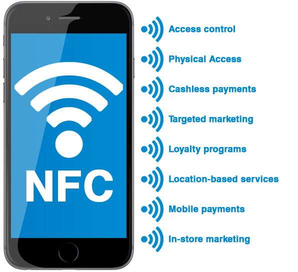 NFC digital signage uses